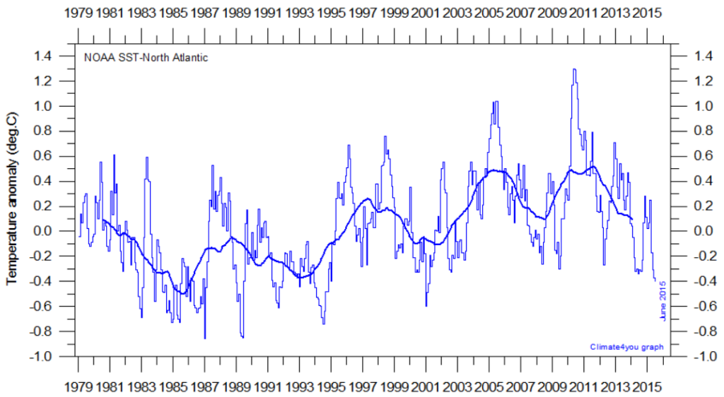 08 ago 15 Atlantic-SST-Noth-climate4you-1024x562